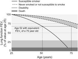 Copd Life Expectancy Chart Smoking Cessation In Chronic Obstructive Pulmonary Disease