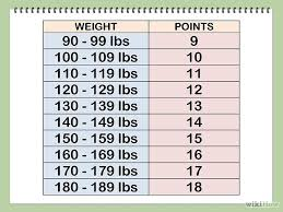 Weight Watchers Points Calculator Chart Calculate Your Weight Watchers Points Healthy Eats And