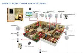 home automation wiring diagram home image wiring wiring diagram for home automation jodebal com on home automation wiring diagram