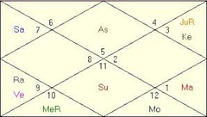 Jyotish Astrology Birth Chart Steven Paul Jobs Steve Jobs Horoscope Vedic Astrology