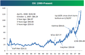 Oil Price Chart Since 1990 Wired