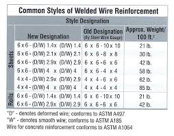 Rebar To Mesh Conversion Chart 59 Extraordinary Weld Reinforcement Chart
