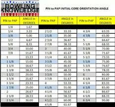 123 Best Tips To Improve Your Bowling Game Images In 2019