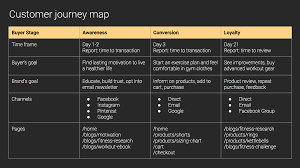 How To Map A Customer Journey In Ecommerce With Templates