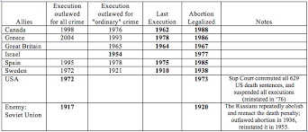 abortion and the death penalty american right to life history of abortion abolition of death penalty