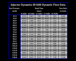 Toyota Injector Size Chart Injector Dynamics Gtr R35