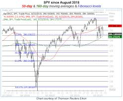 Crucial Spy Chart Levels To Watch As Vix Ratchets Higher