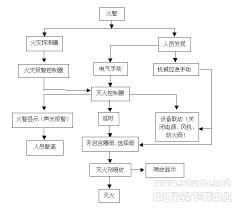 no network automatic heptafluoropropane fire extinguishing system fire alarm procedure flow chart at Fire Alarm Flow Diagram