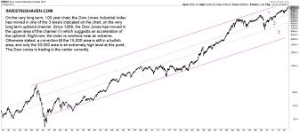 Bond Market Historical Chart 23 Thorough Dow Jones Industrial Average Ten Year Chart