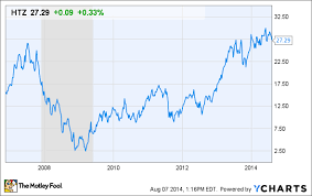 Cyclical Investing And Trading Chart Cyclical Investing Essentials The Motley Fool