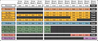Advanced Nutrients Sensi Bloom Feeding Chart Feed Charts Hydro Pros For Advanced Nutrients Chart