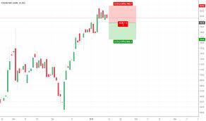 Punjab National Bank Stock Chart Pnb Stock Price And Chart Nse Pnb Tradingview