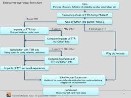 Effectiveness Of Disseminating Traveler Information On