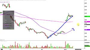 Velocityshares 3x Inv Natural Gas Etn Dgaz Stock Chart Technical Analysis For 01 03 17