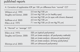 Table 6 From Novel Pressure To Cornea Index In Glaucoma