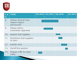Clinical Trial Gantt Chart Project Project Management Project Team Project