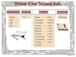 Divisions Of New Testament Books Bible Teachings