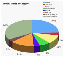 Toyota Wikipedia