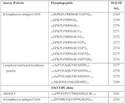Penyedia perangkat pembelajaran k.13 sd revisi mulai dari prota, prosem, silabus, rpp dan kkm. Wo2015034519a1 Target Peptides For Immunotherapy And Diagnostics Google Patents