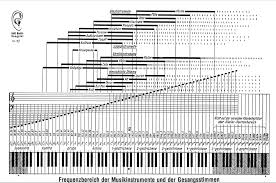 Piano Frequency Chart Frequency Ranges Of Musical Instruments Musical