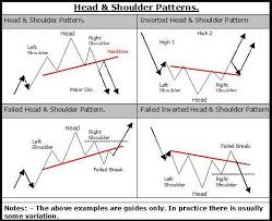 Encyclopedia Of Chart Patterns Impressive Chart Patterns Digest For Head And Shoulders The Theory HowTo