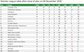 Check the table corners, select: Open Title Race Comparing Premier League Tables At This Stage
