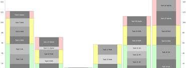 Yamazumi Chart Toyota Lean Six Sigma User Friendly
