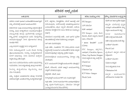 hfasbs kumbla  teaching mannual model 3rd standard evs unit 3 kannada