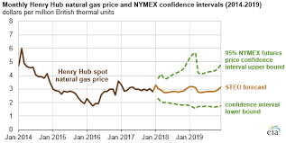 Eia Expects 2018 And 2019 Natural Gas Prices To Remain