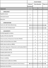 Medicines Schedule Schedule Of Enrolment Interventions And Assessments Phq 9