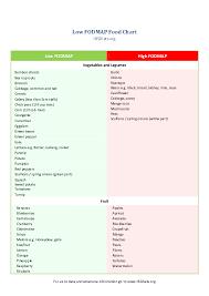 Pdf Low Fodmap Food Chart Low Fodmap High Fodmap Vegetables
