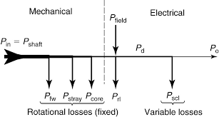 generator motor diagram power generator wiring diagram and image of generator motor diagram power generator wiring diagram and electrical schematics lorestan info rh