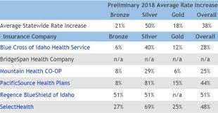 Idaho Health Plan Rates Set To Increase In 2018 Boise State Public