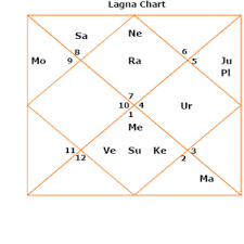 Free Rashi Chart The Rashi Hora Divisional Horoscope Or Varga Birth Chart