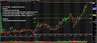Mer Stock Chart Stock Charts And Analysis Mer The Responsible Trader