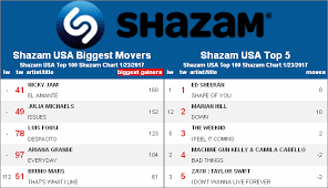Top 100 Latin Charts Rumor Mill Tag Theyre It Shazams Hits Daily Double