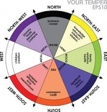 feng shui colors direction elememts. In Conclusion, Feng Shui Allows You To Maximize And Enhance Your Living Space, While Also Doing The Same For Personal Career Growth. Colors Direction Elememts