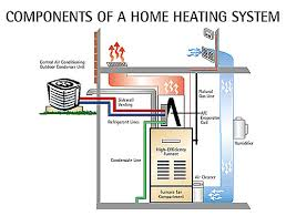 home air conditioning system diagram. home air conditioning system diagram c