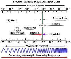 Electromagnetic Radiation The Nature Of Electromagnetic