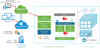 Load Balancer Design Guide Vmware Workspace One And Vmware Horizon Reference