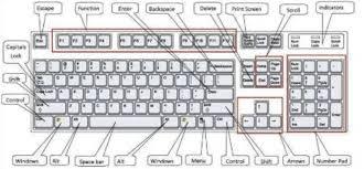 Control Keys In Computer A Z Control Key Shortcuts