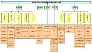 Реферат Потребительские свойства косметических товаров и факторы  Классификация потребительских свойств косметических товаров