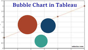 Bubble Chart In Tableau Step By Step Creation Of Bubble Chart