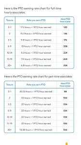 Pto Chart The Walmart Pto Earning Rate For Anyone Who Doesnt Know