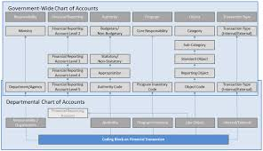 Directive On Accounting Standards Gc 5000 Recording