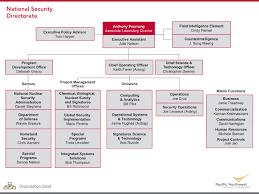 It Security Organization Chart Bedowntowndaytona Com