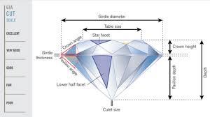 Diamond Cut Chart Ideal Round Brilliant Cut Diamonds Buying Guide Cut Chart