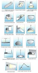 type of lighting fixtures. Exellent Lighting Decoration Type Of Lighting Fixtures Wish Outdoor Classifications  Electrical Knowhow And 13 From In S
