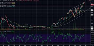 Twlo Chart Twilio Inc Twlo At Least Waiting For 90 Before