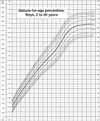 Who Percentile Charts Stature For Age Percentiles Boys 2 To 20 Years Cdc Growth